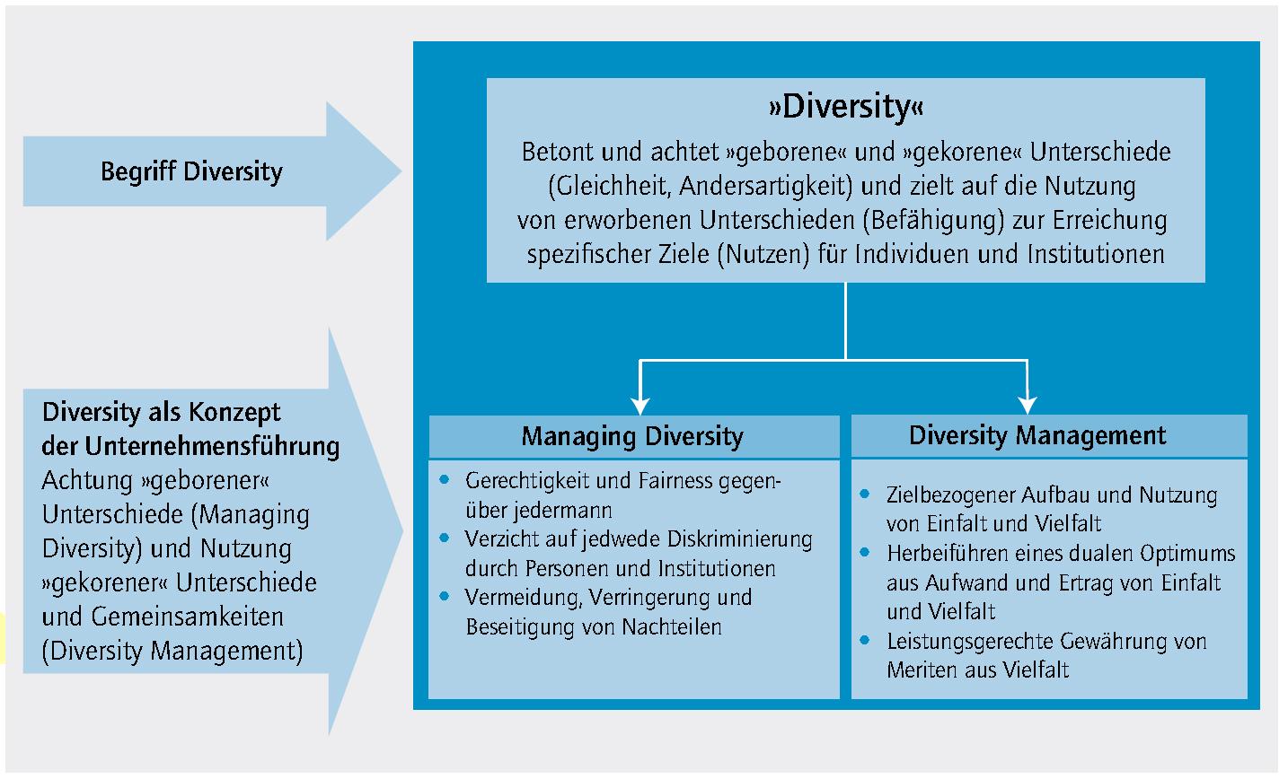 Aktueller Artikel in Fachmagazin: Managing Diversity vs. Diversity Management