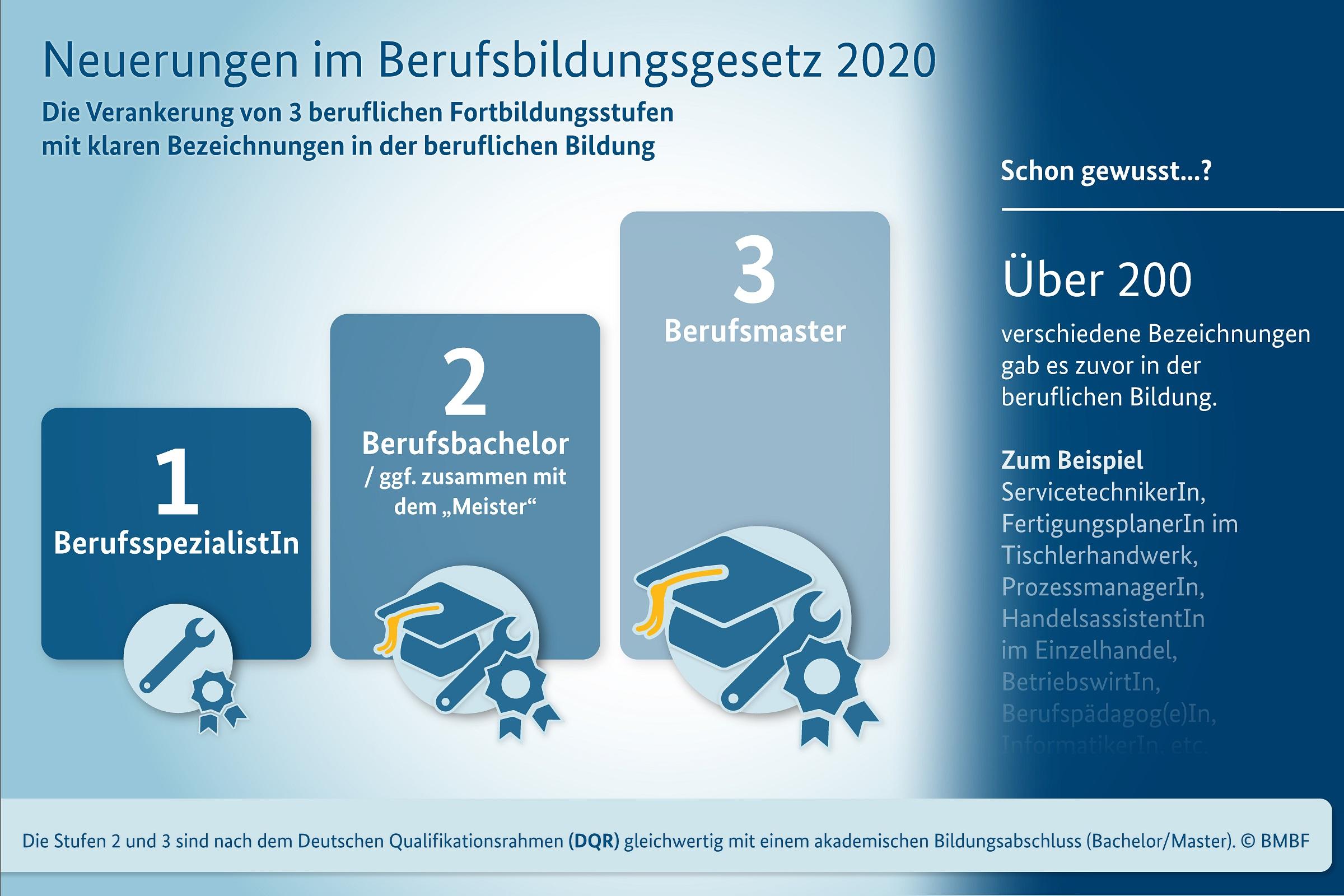 Novelle des Berufsbildungsgesetzes (BBiG) tritt 2020 in Kraft